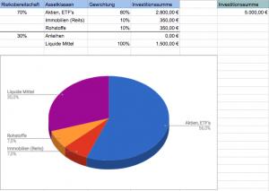 Asset Allocation Beispiel